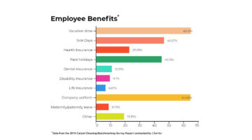 employee benefits from 2019 carpet cleaning survey copy