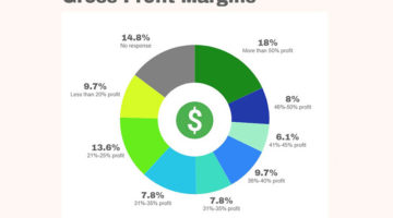 Gross profit margins